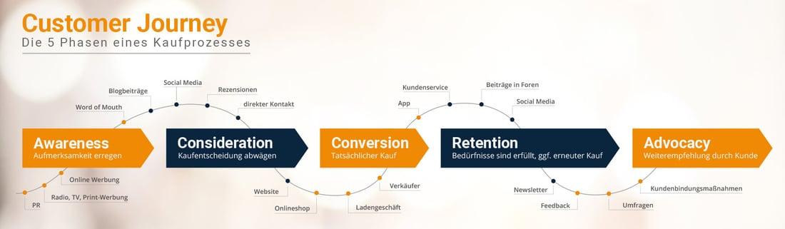 Grafische Darstellung der Customer Journey in 5 Schritten