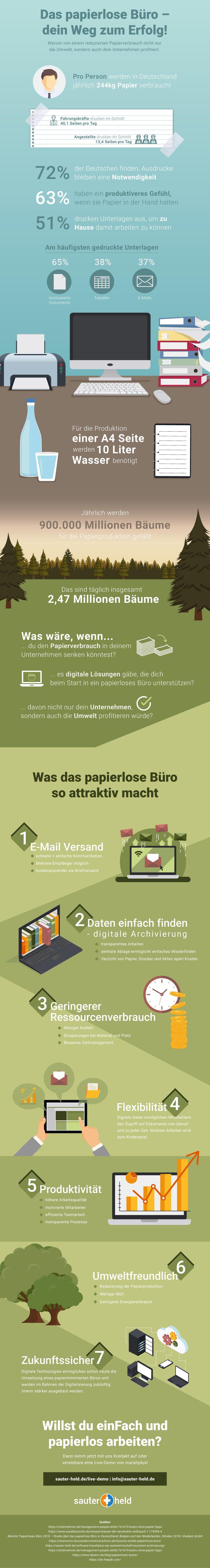infografik-papierloses-buero-sauterheld-software.jpg